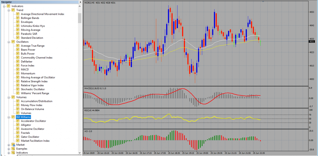Technical Chart with Indicators